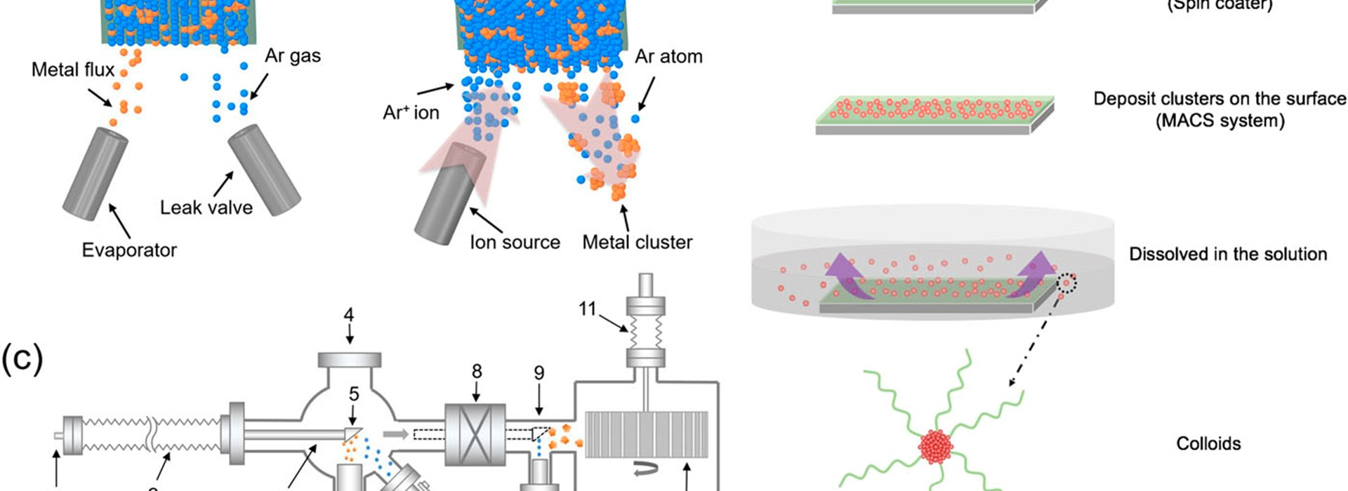 A new method to prepare colloids of size-controlled clusters from a matrix assembly cluster source